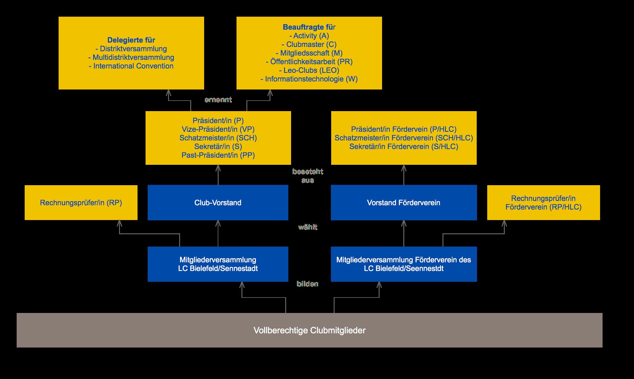 Struktur des LC Bielefeld/Sennestadt